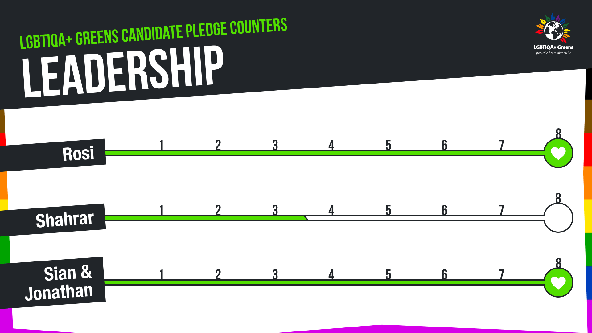 The scores for leaders are: Shahrar 4, Rosi 8 and Sian and Jonathan 8
